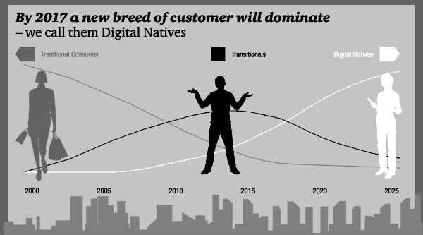 FinTech Customers: The Digital Natives