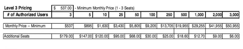 Pricing plan for LexisNexis Legal Database