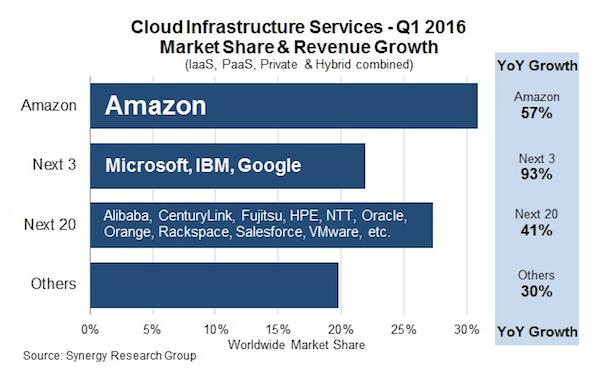 Market Share of Amazon Web Services