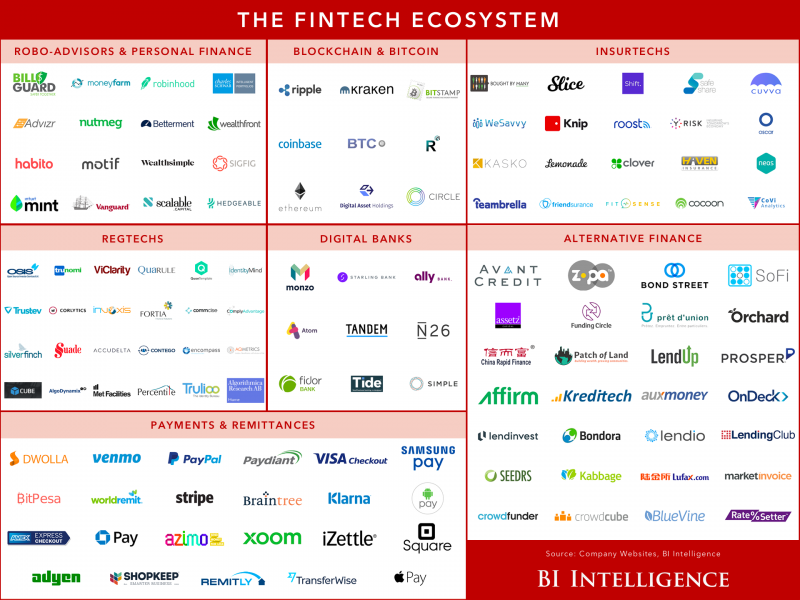 Map of the FinTech startup ecosystem