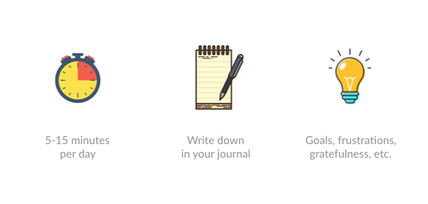 Journaling is a nice way to relax, clarify your thinking, and increase self-awareness