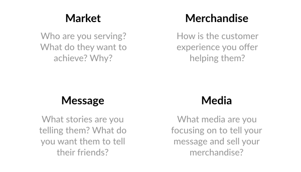 The 4 M's of the Marketing Mix (Framework)