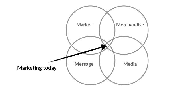 Definition of marketing (4 M's)
