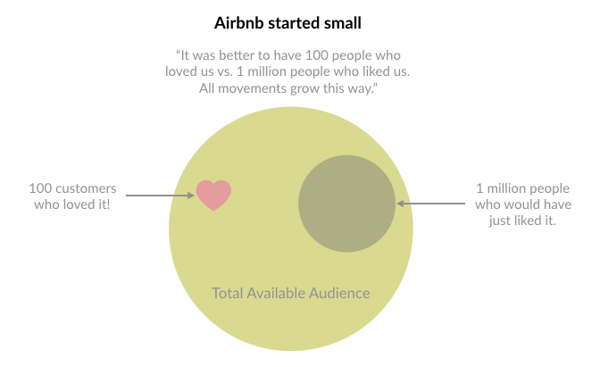 Example of minimum viable audience with Airbnb