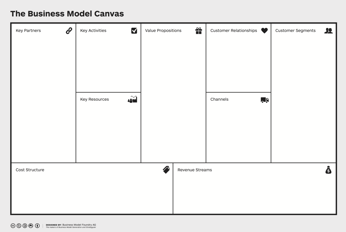 Business Model Canvas - High resolution template