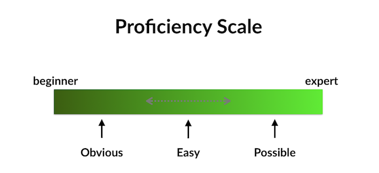 The Proficiency Scale: A framework to prioritise information in UX design