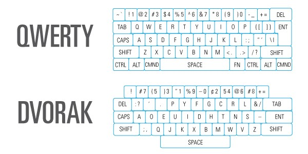 The QWERTY keyboard = familiar - The DVORAK keyboard = unfamiliar