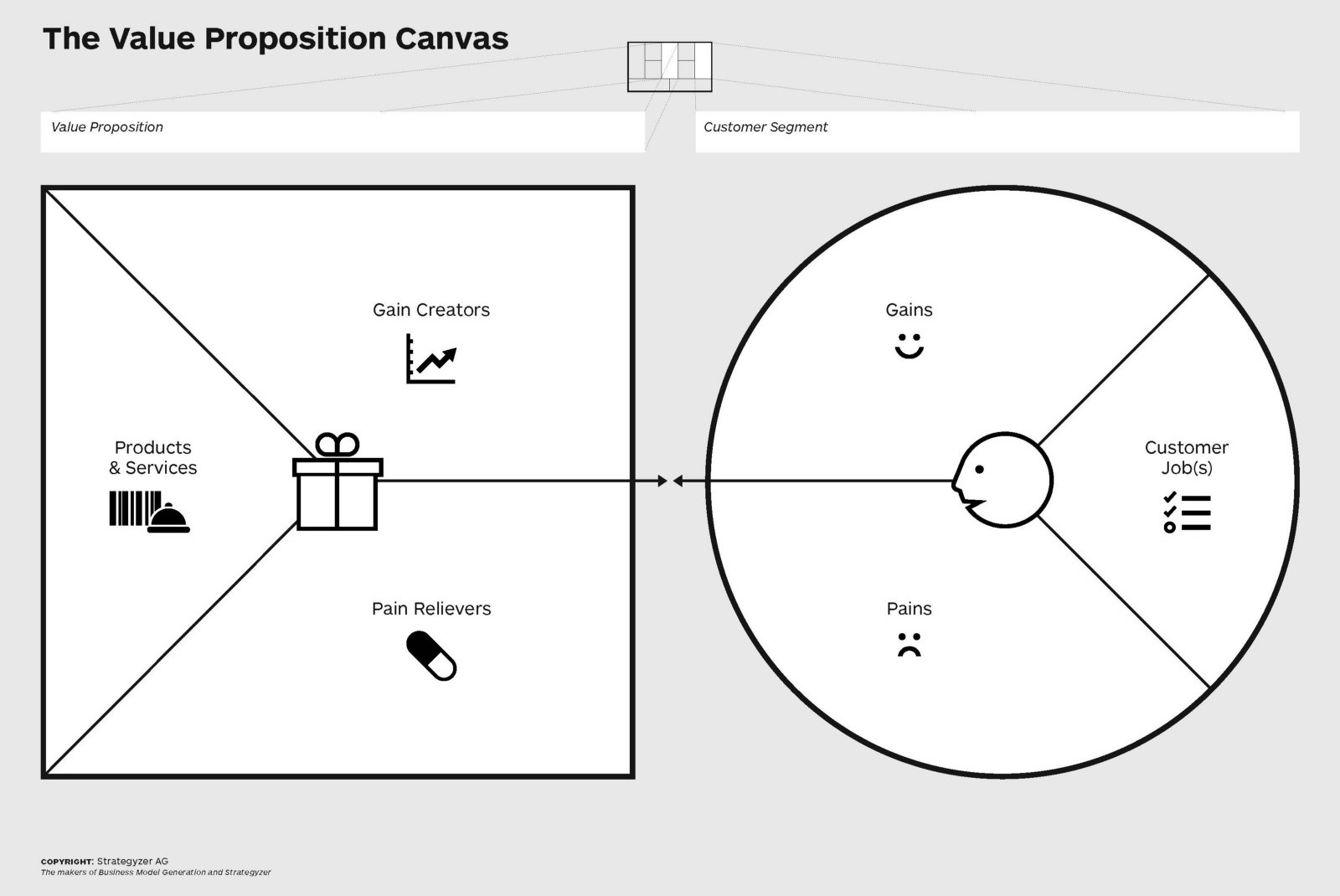 The template of Strategyzer's Value Proposition Canvas